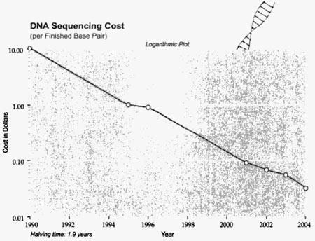 Kurzweil, DNA sequencing
